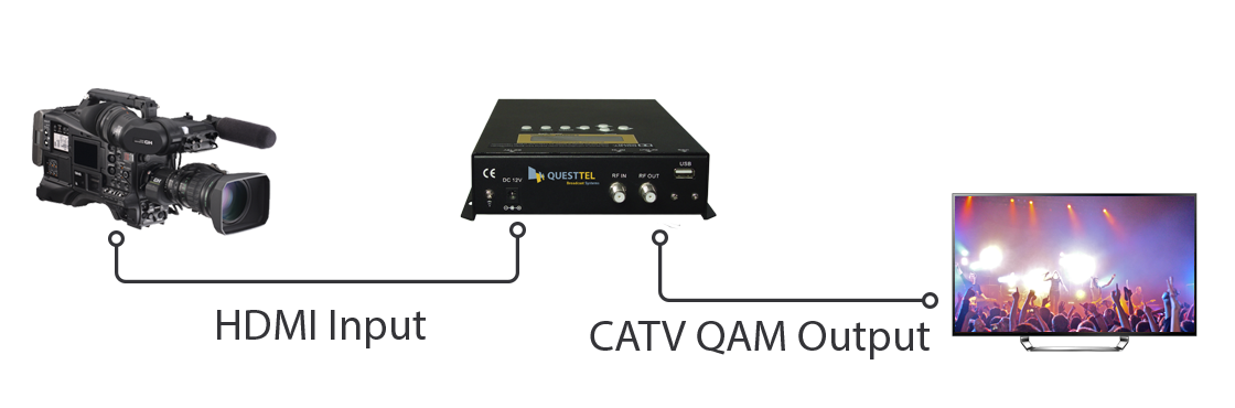 All In One Channel Full HD Compact Encoder Modulator Which Integrates Encoding MPEG 2 4 H264 Modulation To Convert HDMI YPbPr CVBS Signals